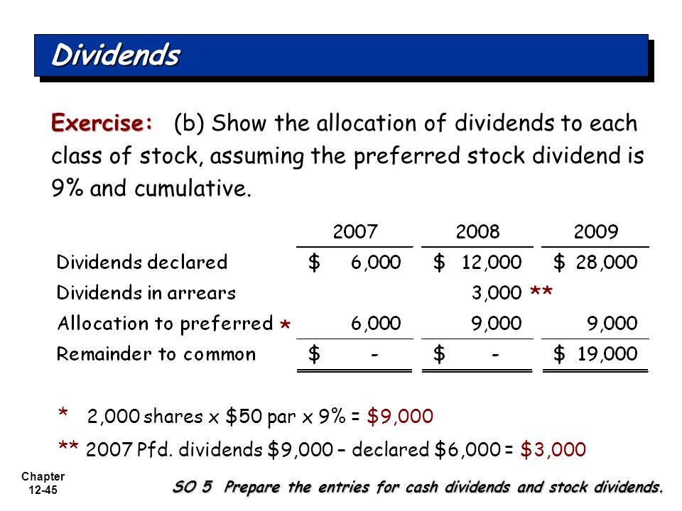 Dividends Exercise: (b) Show the allocation of dividends to each class of stock, assuming the preferred stock dividend is 9% and cumulative.