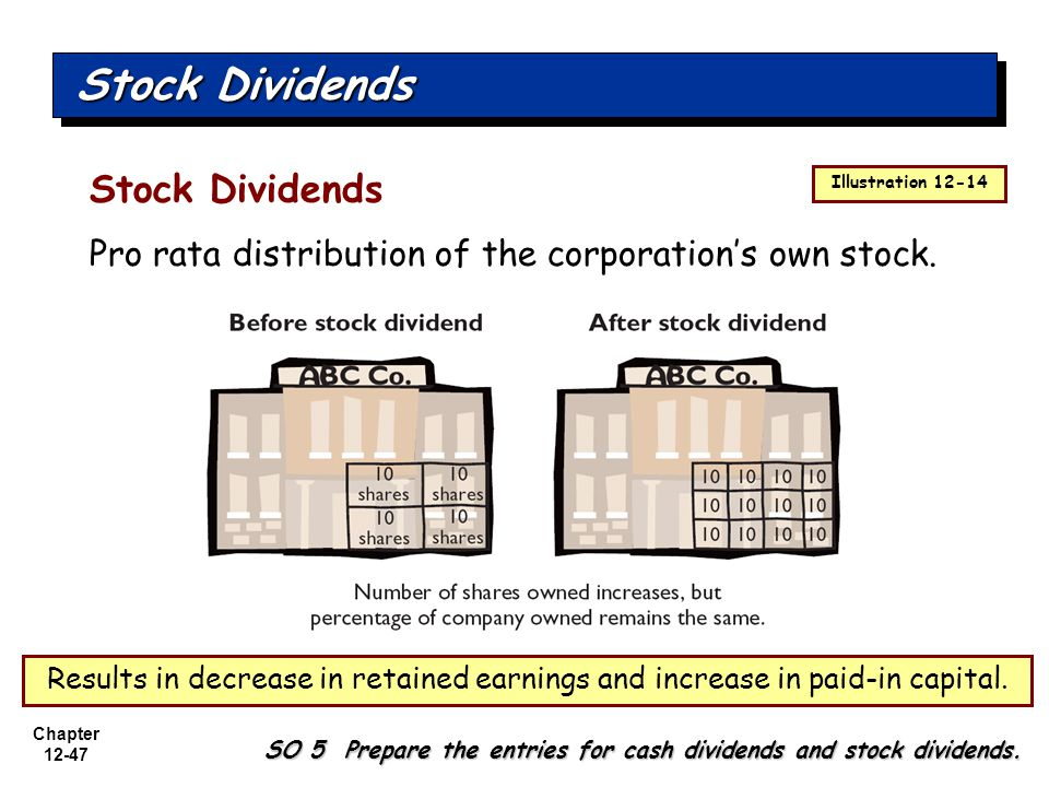 Stock Dividends Stock Dividends