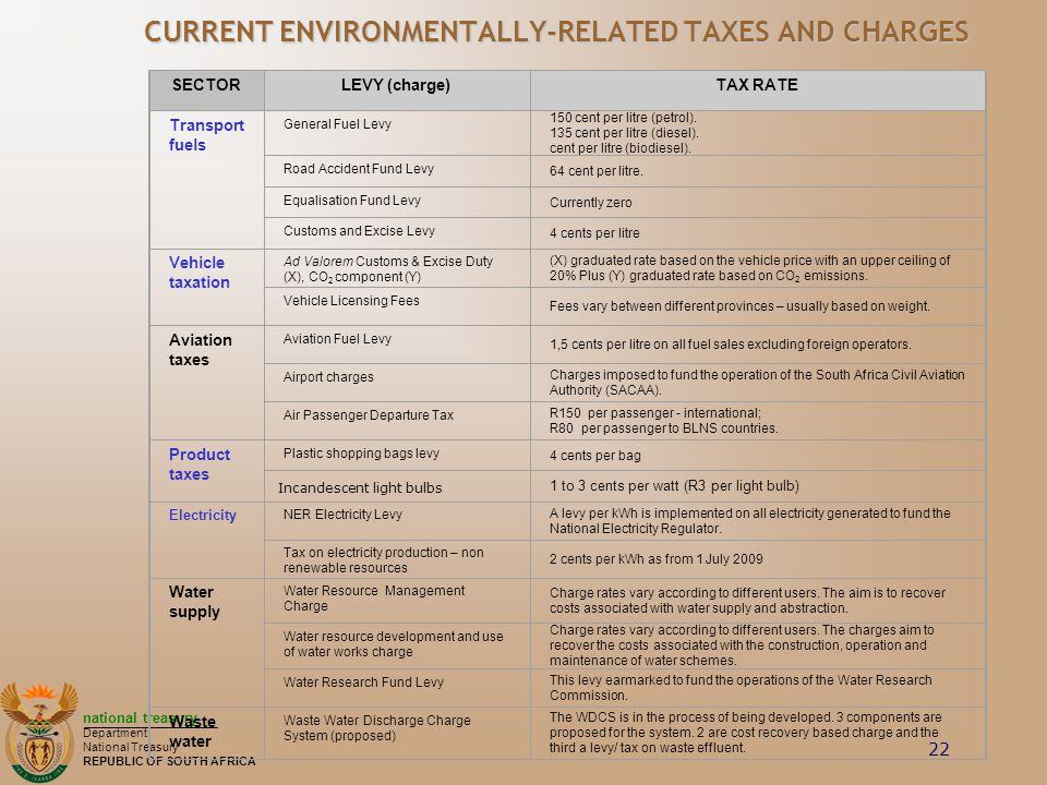 CURRENT ENVIRONMENTALLY-RELATED TAXES AND CHARGES