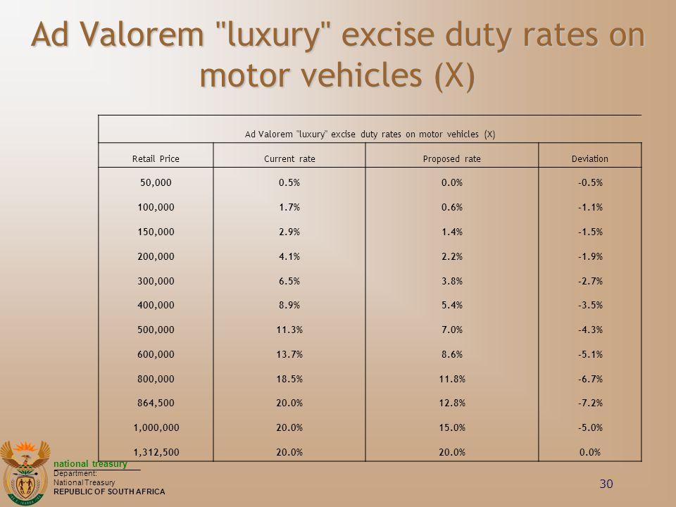 Ad Valorem luxury excise duty rates on motor vehicles (X)