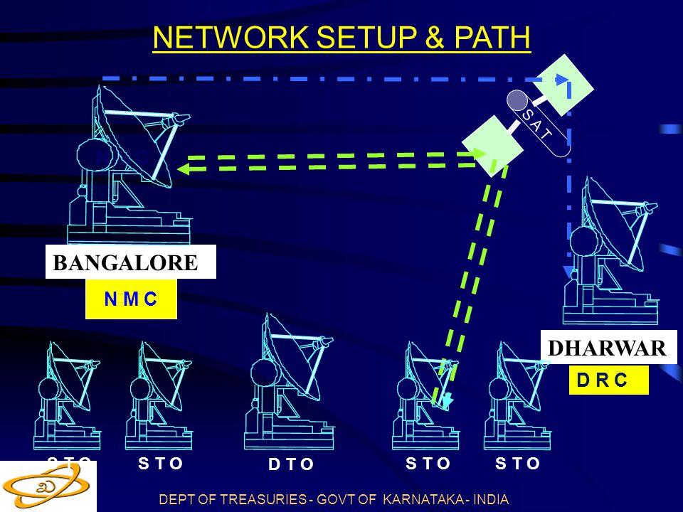 NETWORK SETUP & PATH BANGALORE DHARWAR N M C N M C D R C S T O S T O