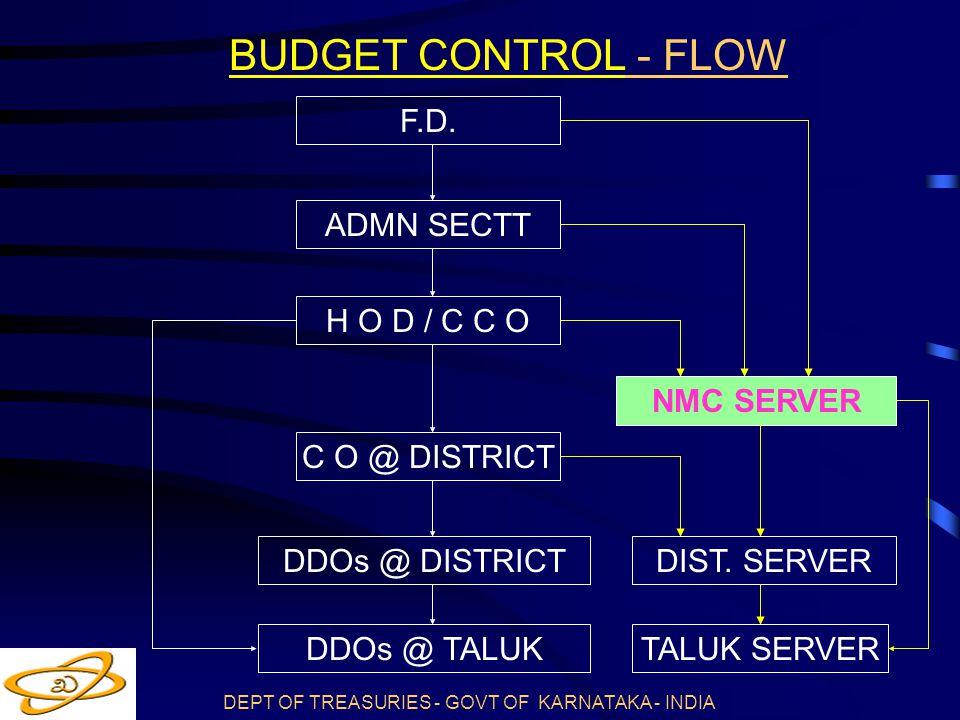 BUDGET CONTROL - FLOW F.D. ADMN SECTT H O D / C C O NMC SERVER