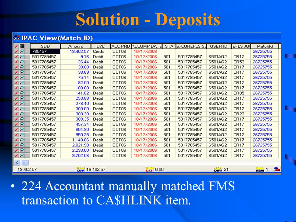 Solution - Deposits 224 Accountant manually matched FMS transaction to CA$HLINK item.