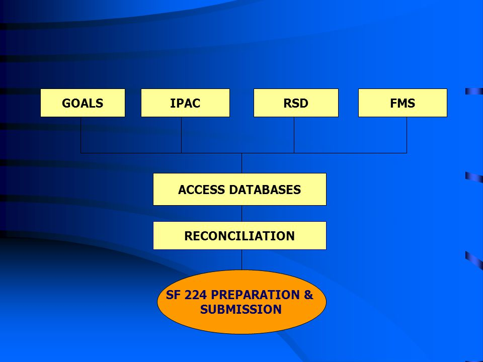 GOALS IPAC RSD FMS ACCESS DATABASES RECONCILIATION