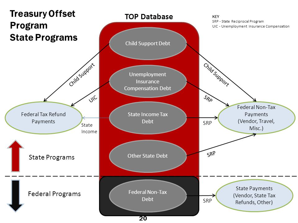 Treasury Offset Program State Programs