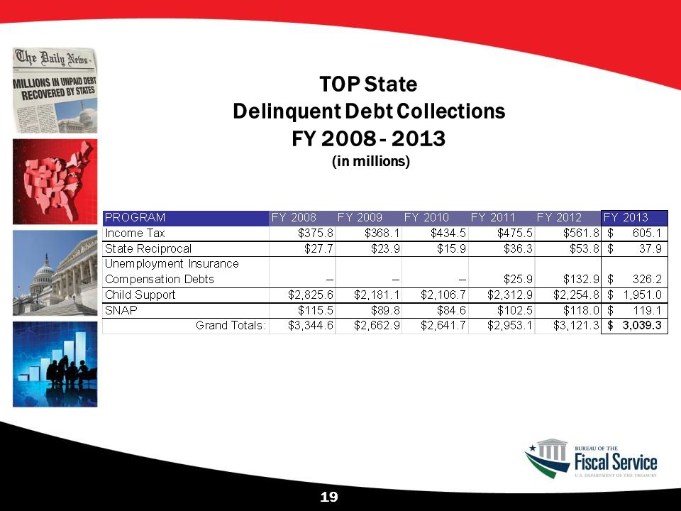 TOP State Delinquent Debt Collections FY 2008 - 2013 (in millions)