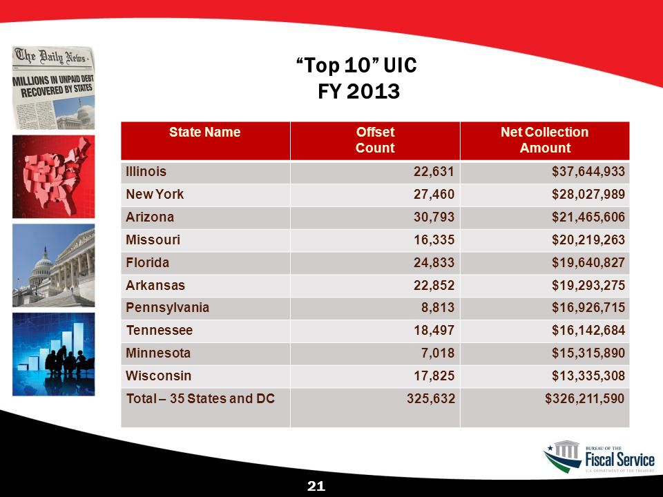 Top 10 UIC FY 2013 State Name Offset Count Net Collection Amount