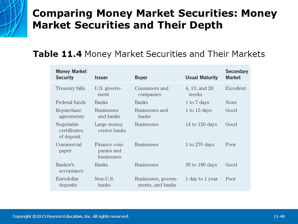Chapter Summary The Money Markets Defined The Purpose of Money Markets