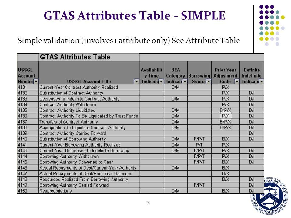 GTAS Attributes Table - SIMPLE