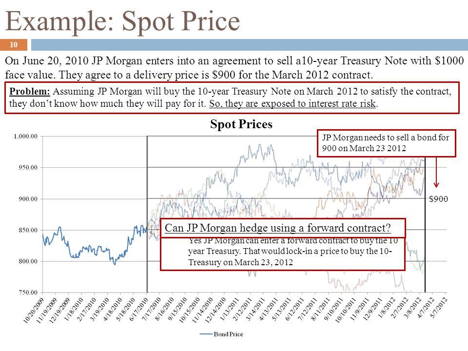 Example: Spot Price Spot Prices