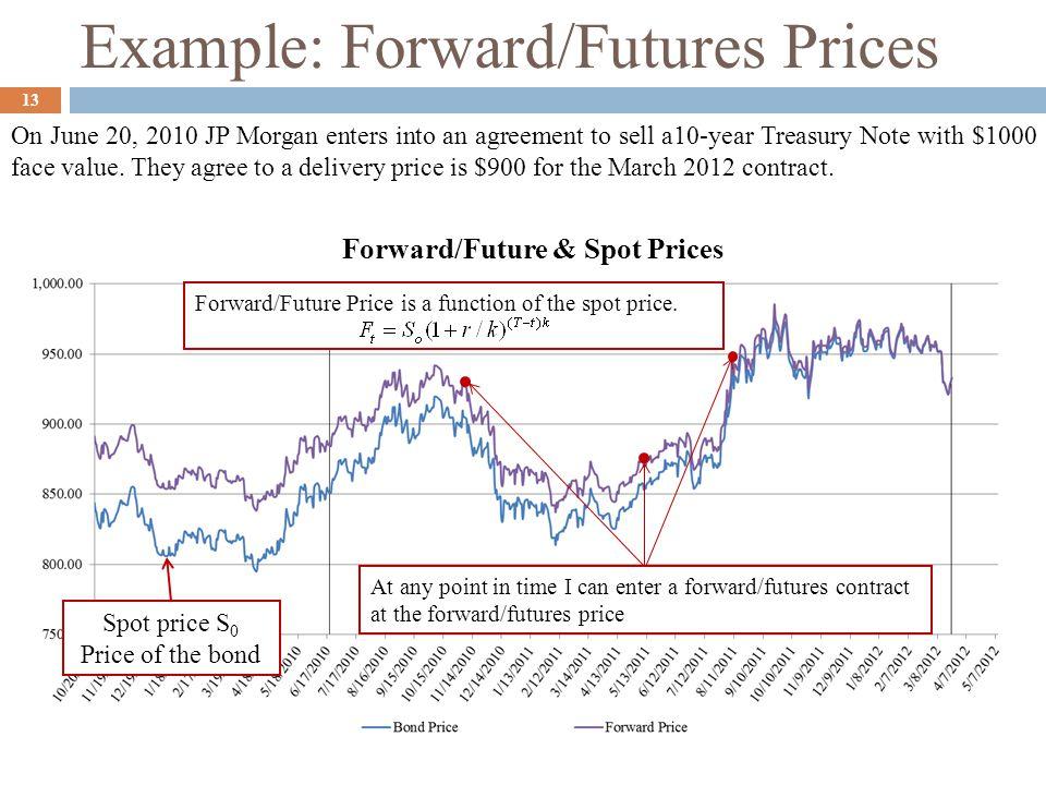Example: Forward/Futures Prices