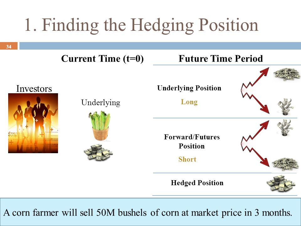 1. Finding the Hedging Position