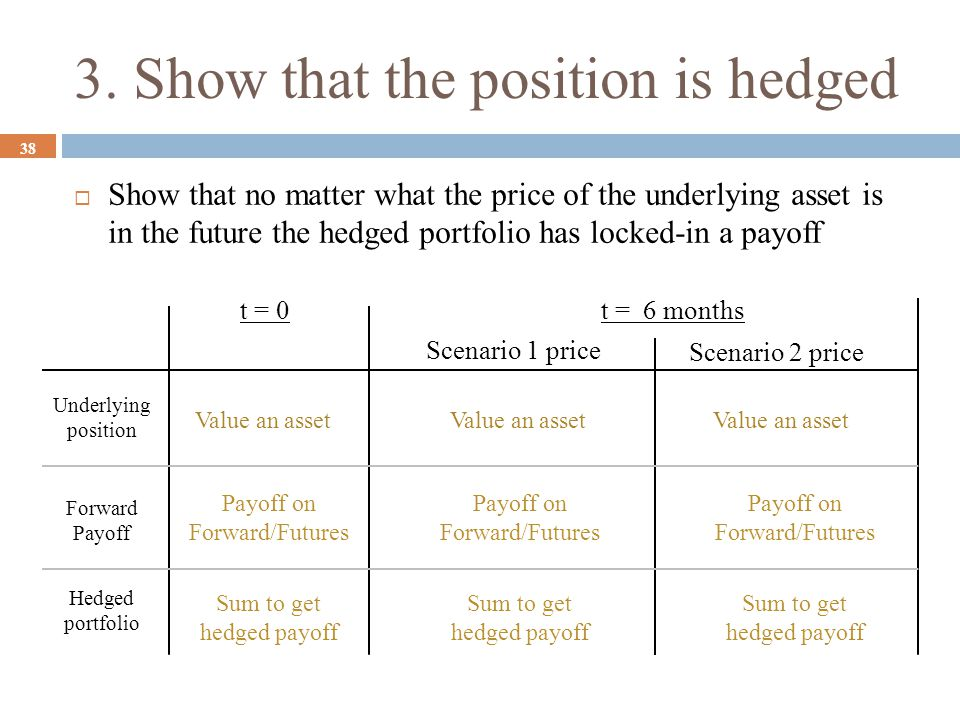 3. Show that the position is hedged