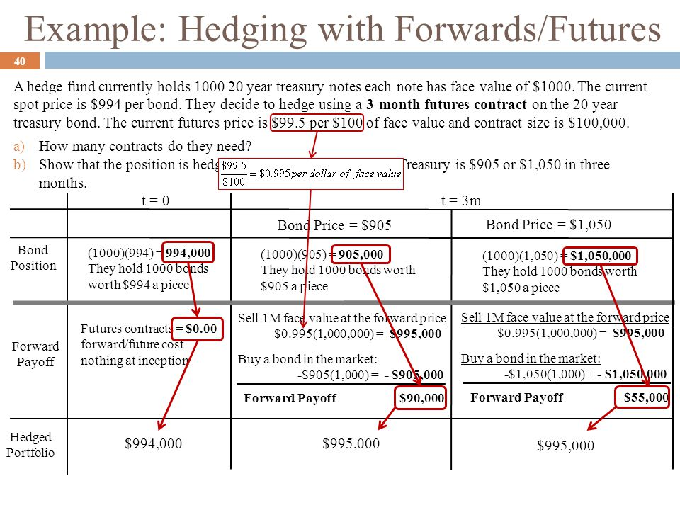 Example: Hedging with Forwards/Futures