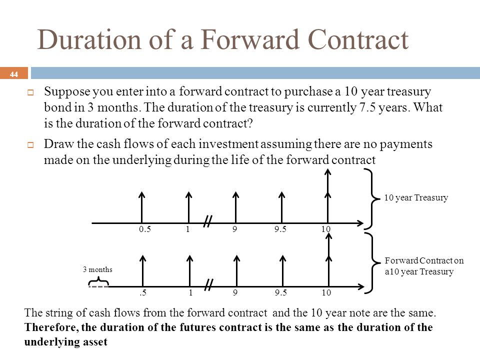 Duration of a Forward Contract