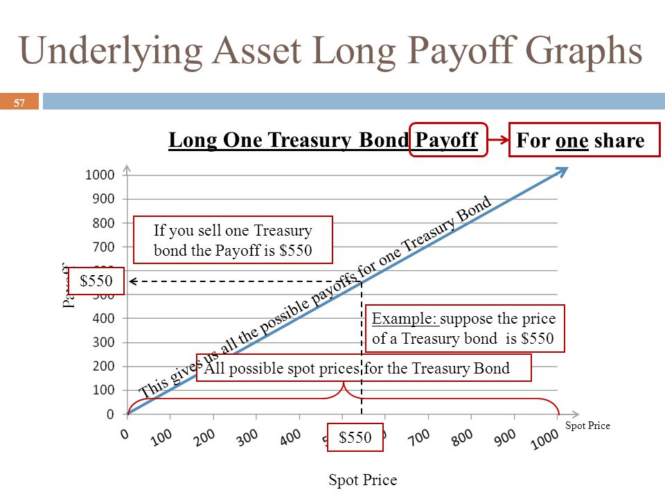 Underlying Asset Long Payoff Graphs