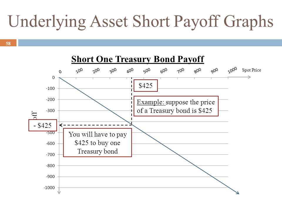 Underlying Asset Short Payoff Graphs