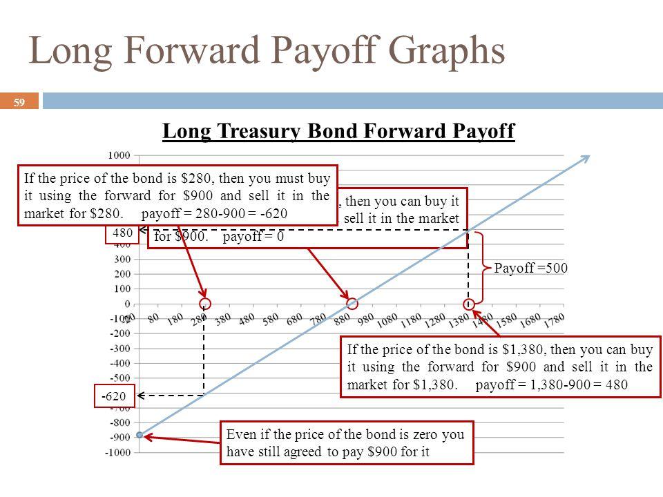 Long Forward Payoff Graphs