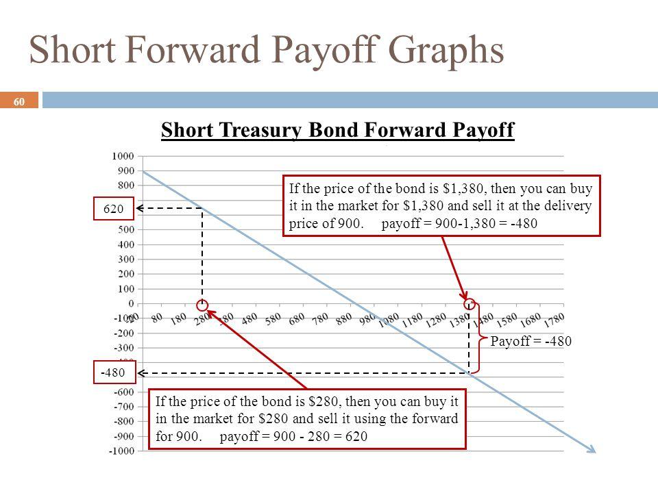 Short Forward Payoff Graphs