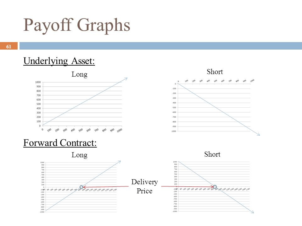 Payoff Graphs Underlying Asset: Forward Contract: Short Long Long