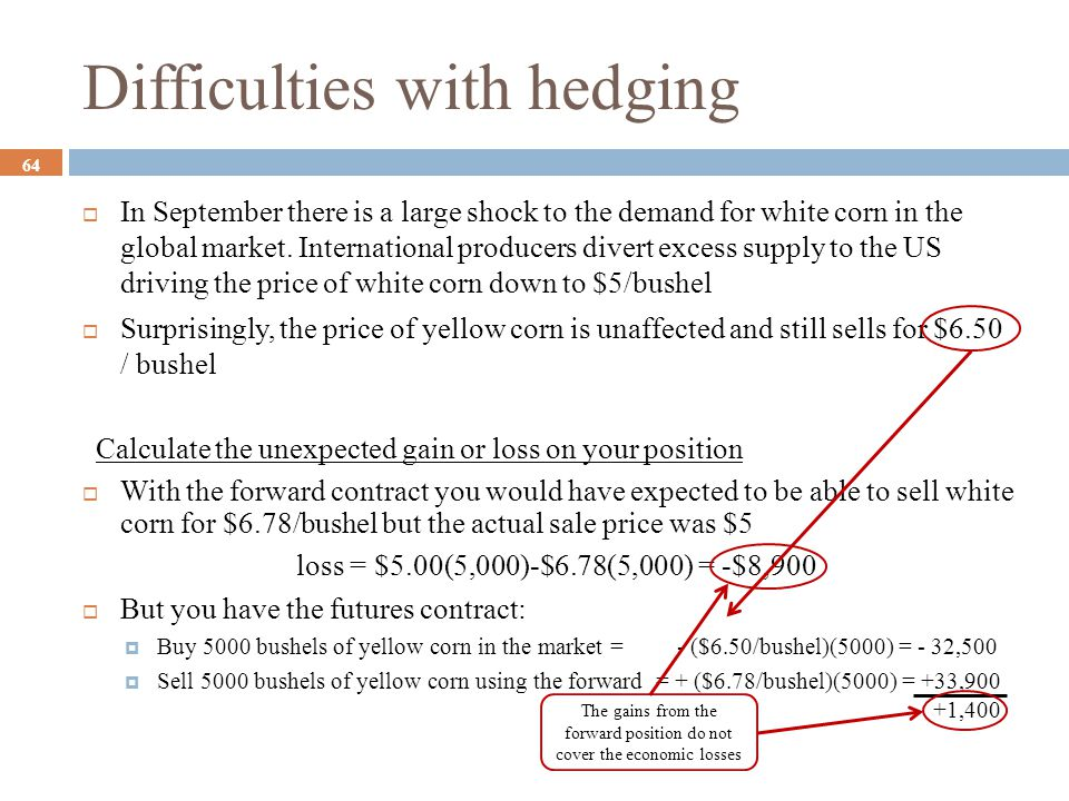 Difficulties with hedging