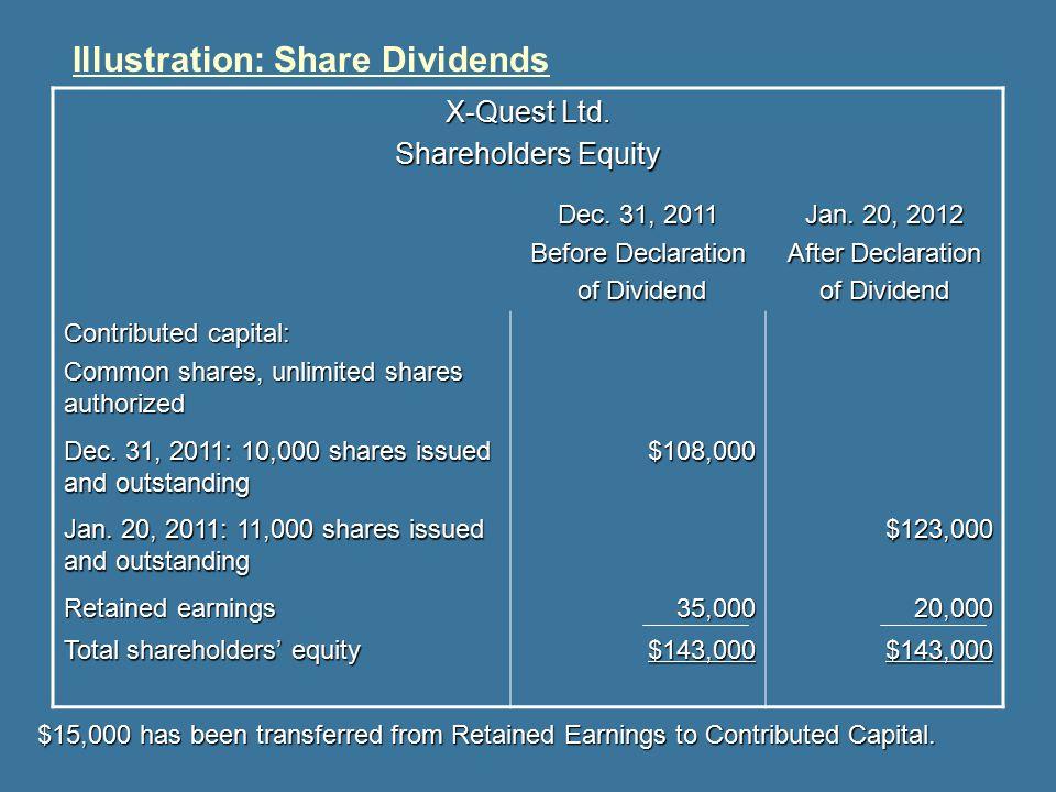 Illustration: Share Dividends