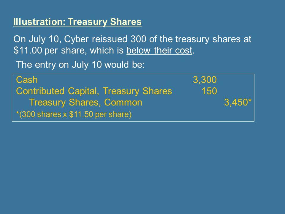 Illustration: Treasury Shares