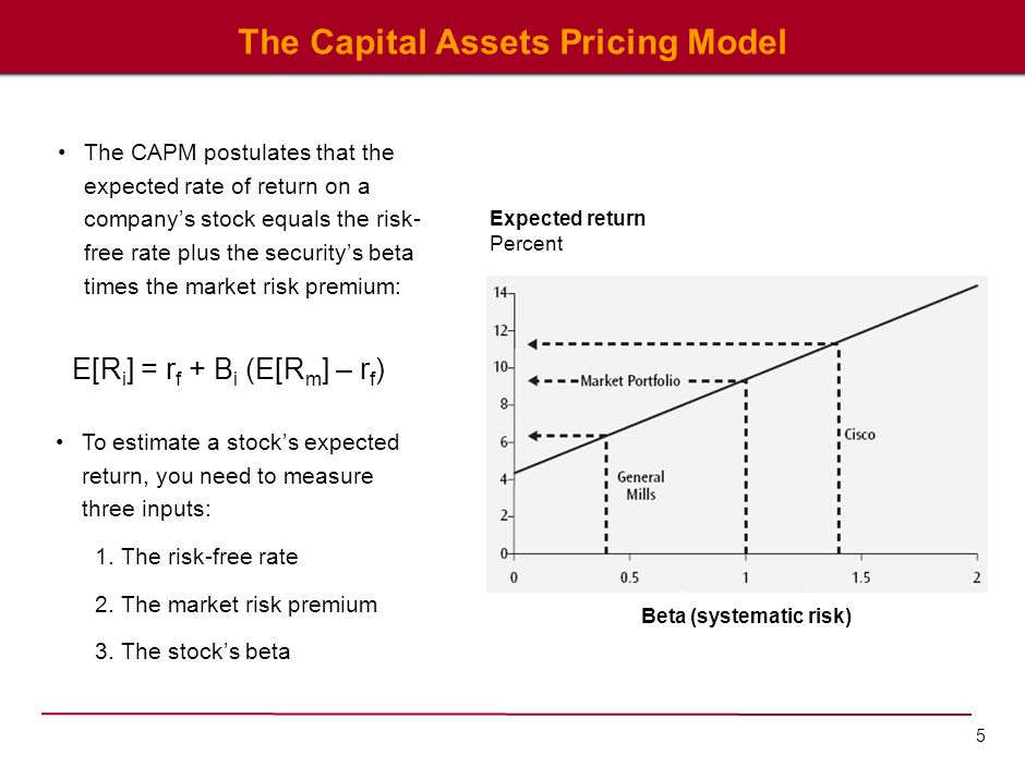 Component 1 of the CAPM: The Risk Free Rate