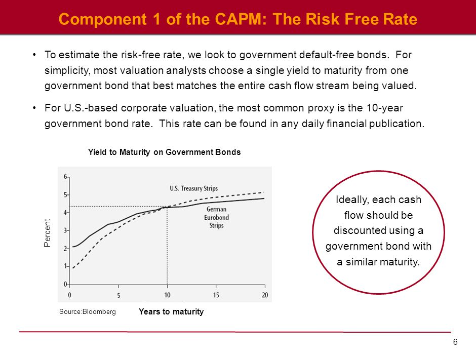 Component 2 of the CAPM: The Market Risk Premium