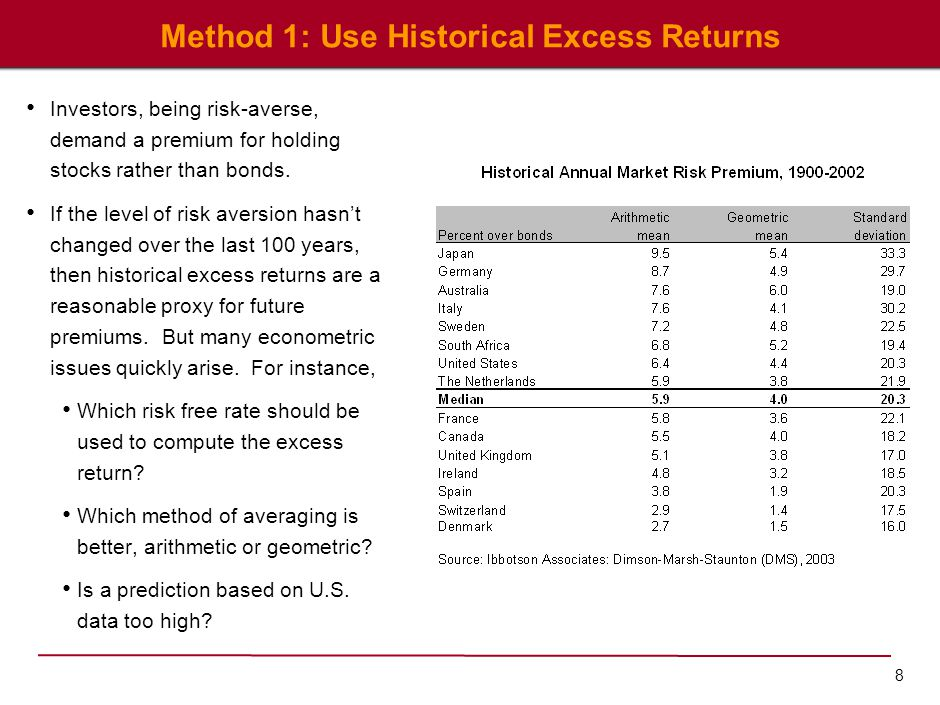 Using Historical Excess Returns: Best Practices