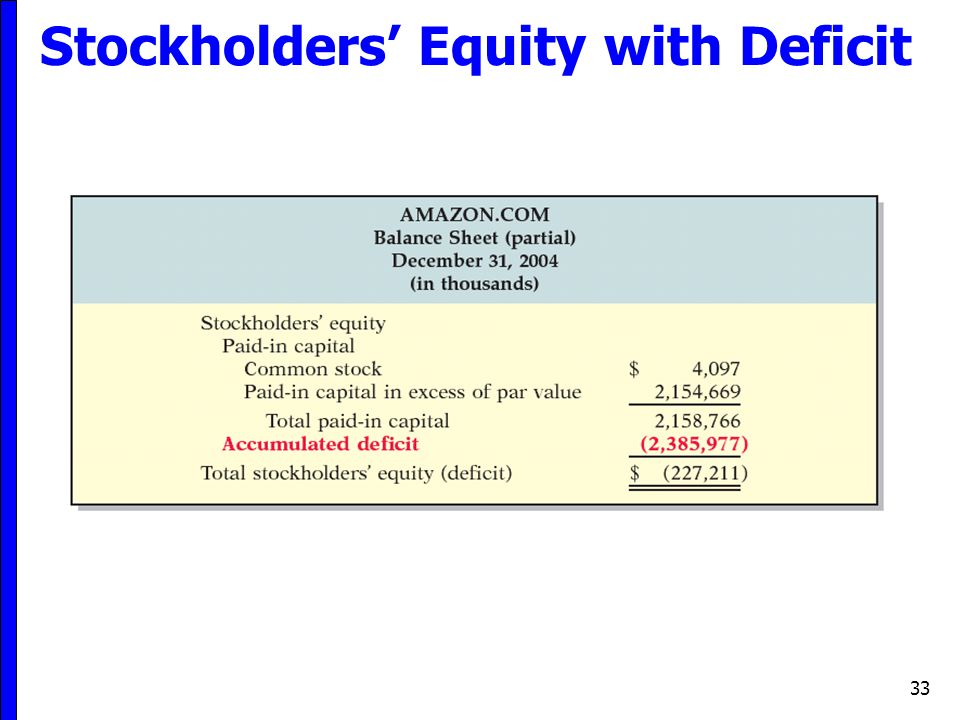 Stockholders' Equity with Deficit