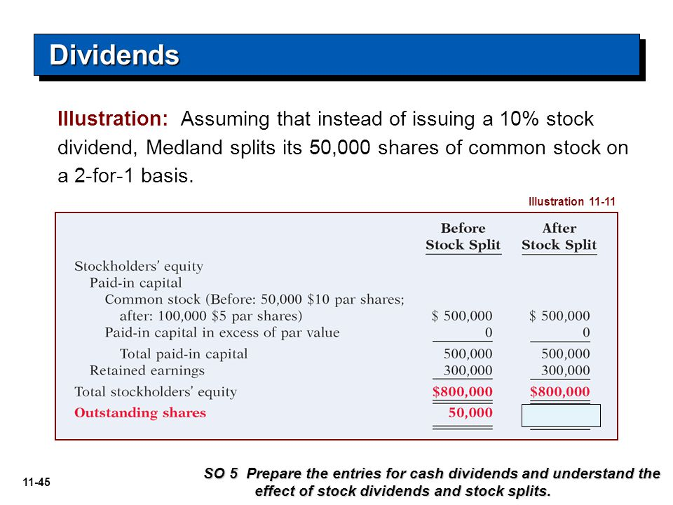 Dividends Illustration: Assuming that instead of issuing a 10% stock dividend, Medland splits its 50,000 shares of common stock on a 2-for-1 basis.