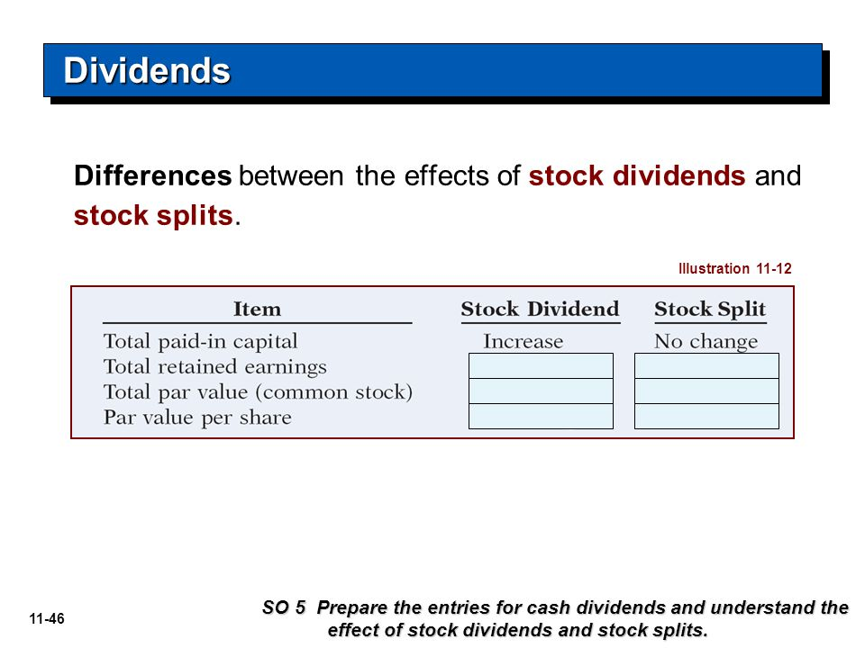 Dividends Differences between the effects of stock dividends and stock splits. Illustration 11-12.
