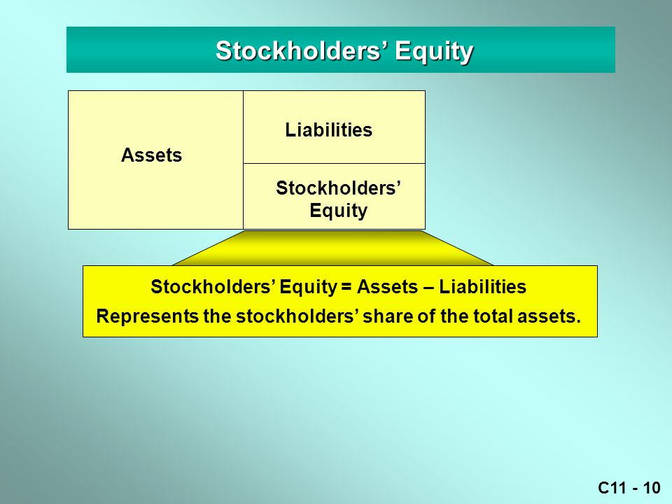 Stockholders' Equity Liabilities Assets Stockholders' Equity