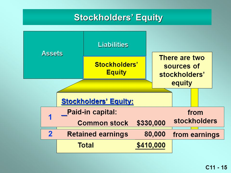 There are two sources of stockholders' equity