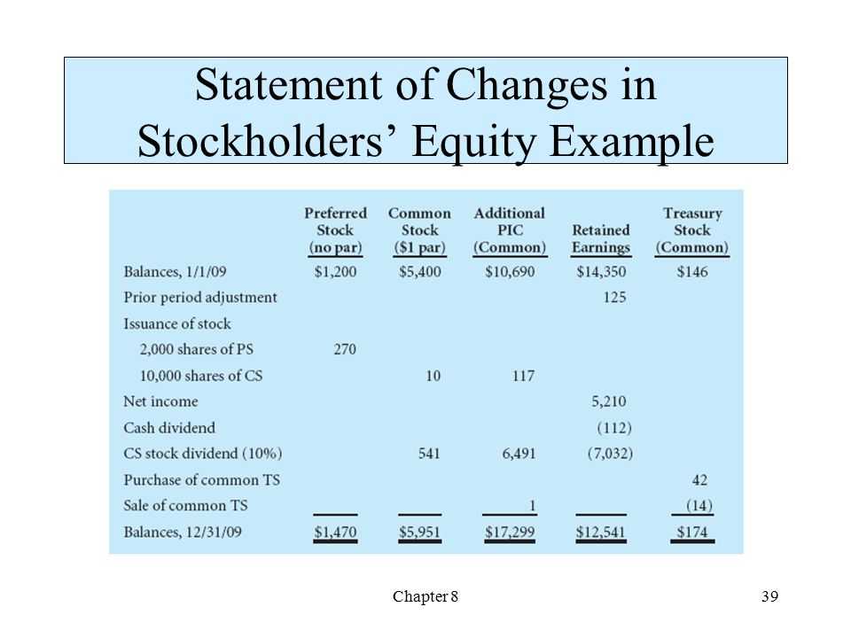 Statement of Changes in Stockholders' Equity Example