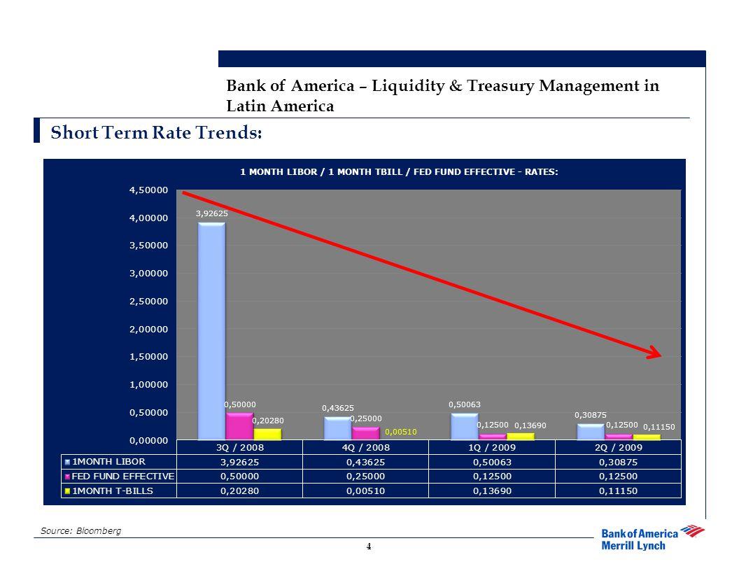 Cash Balances / Low Rate Convergence: