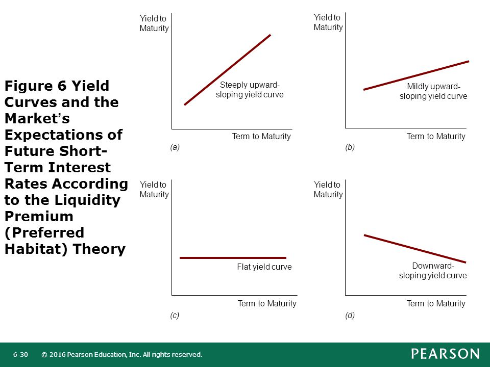 Figure 6 Yield Curves and the Market's Expectations of Future Short-Term Interest Rates According to the Liquidity Premium (Preferred Habitat) Theory