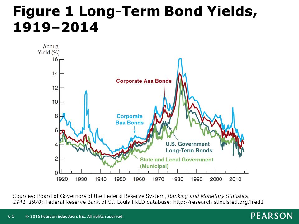 Figure 1 Long-Term Bond Yields, 1919–2014