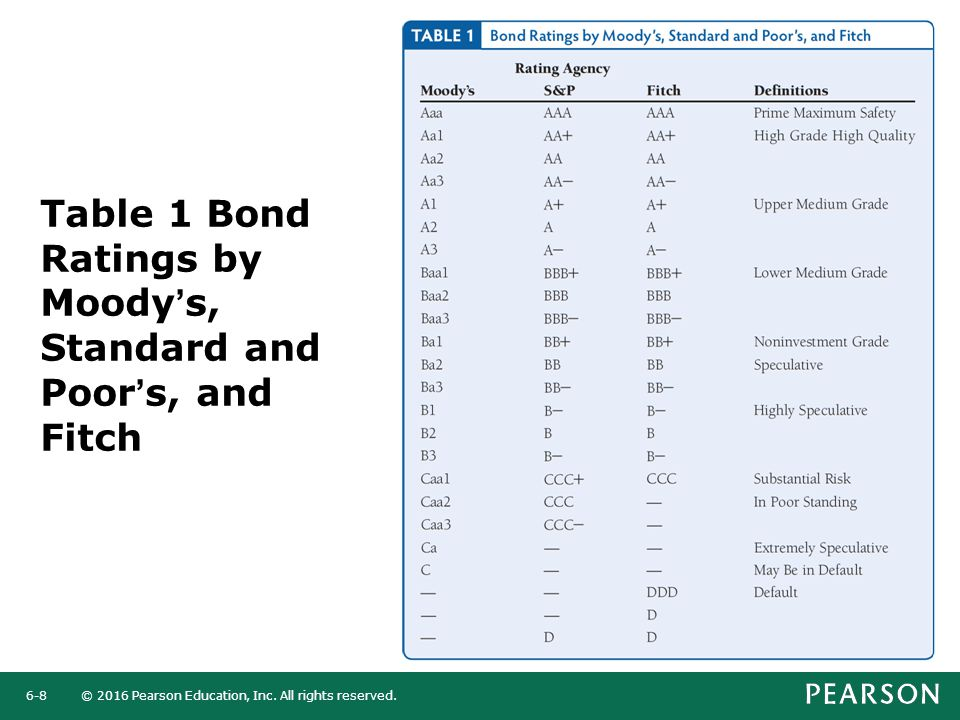 Table 1 Bond Ratings by Moody's, Standard and Poor's, and Fitch
