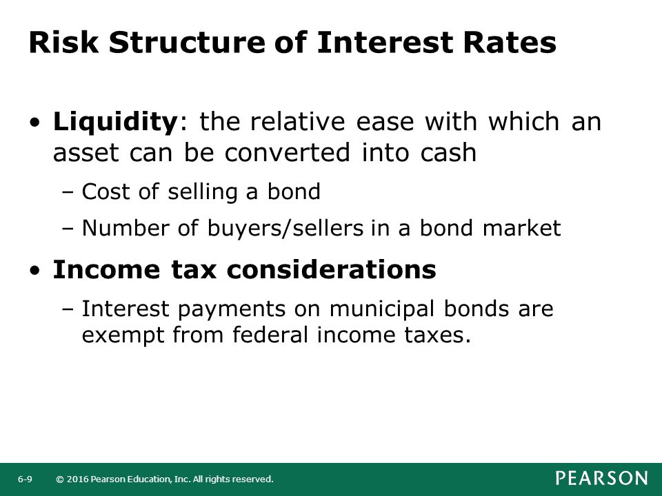 Risk Structure of Interest Rates