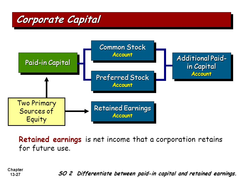 Corporate Capital Common Stock. Account. Paid-in Capital. Additional Paid-in Capital. Account. Preferred Stock.