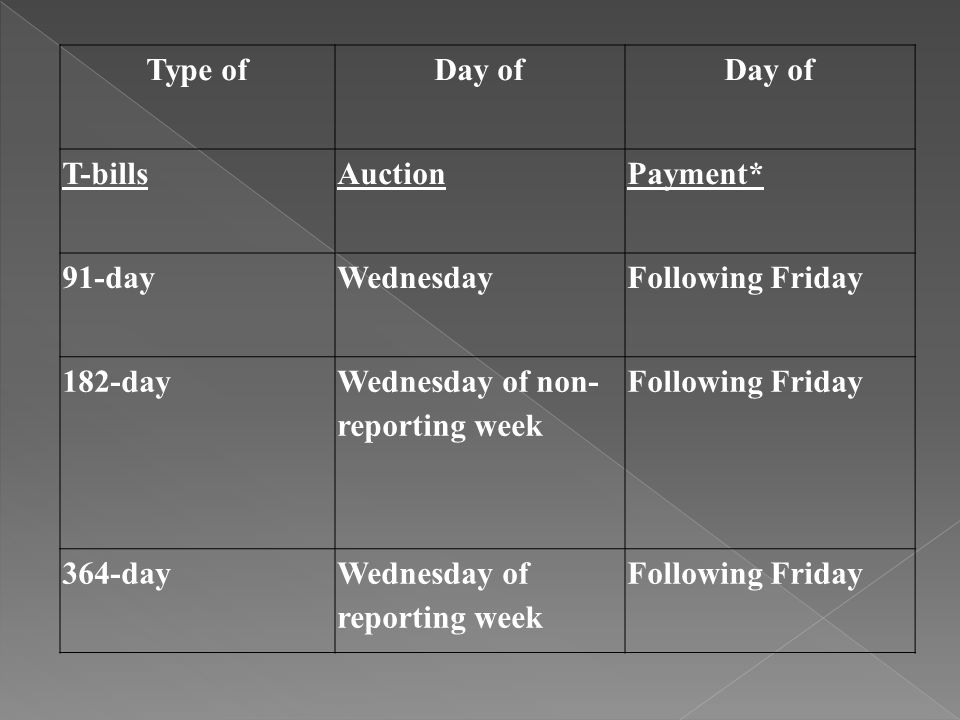 Type of Day of. T-bills. Auction. Payment* 91-day. Wednesday. Following Friday. 182-day. Wednesday of non- reporting week.