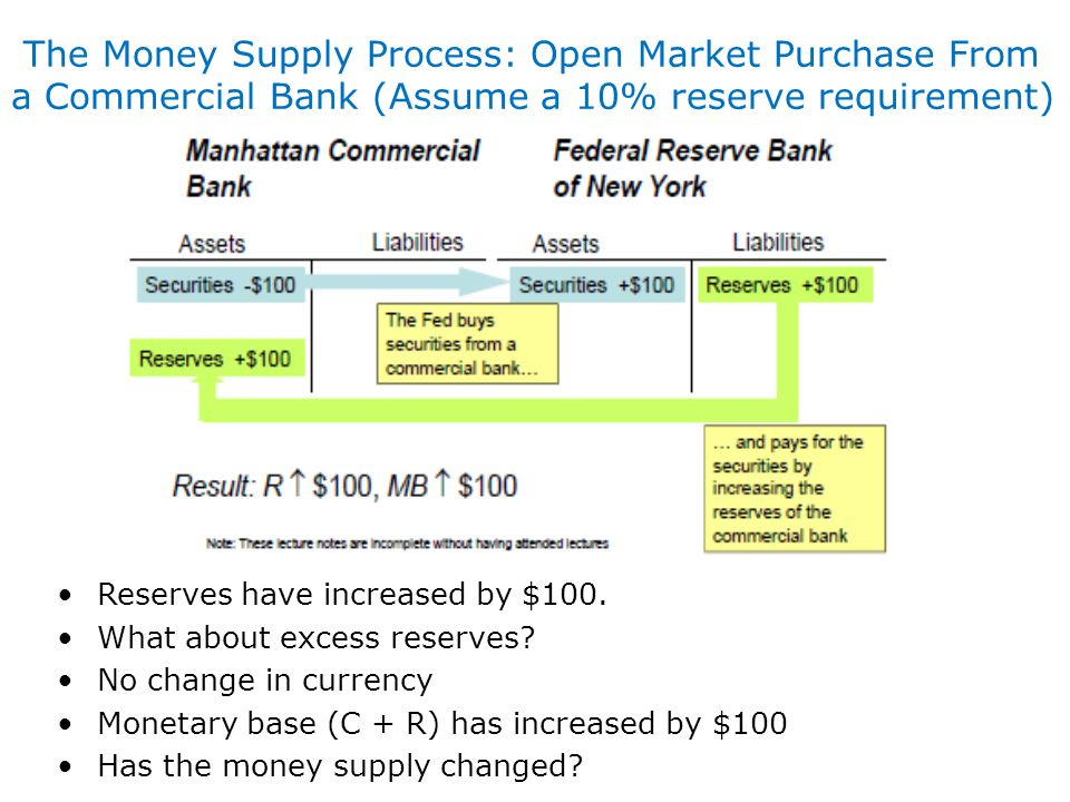 The Money Supply Process: Open Market Purchase From a Commercial Bank (Assume a 10% reserve requirement)