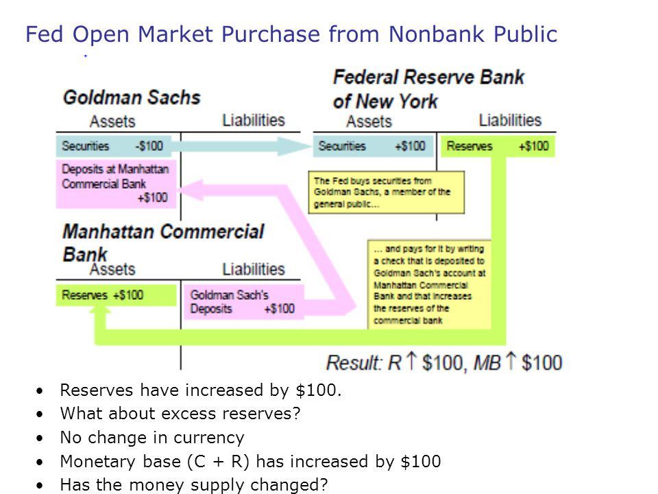 Fed Open Market Purchase from Nonbank Public