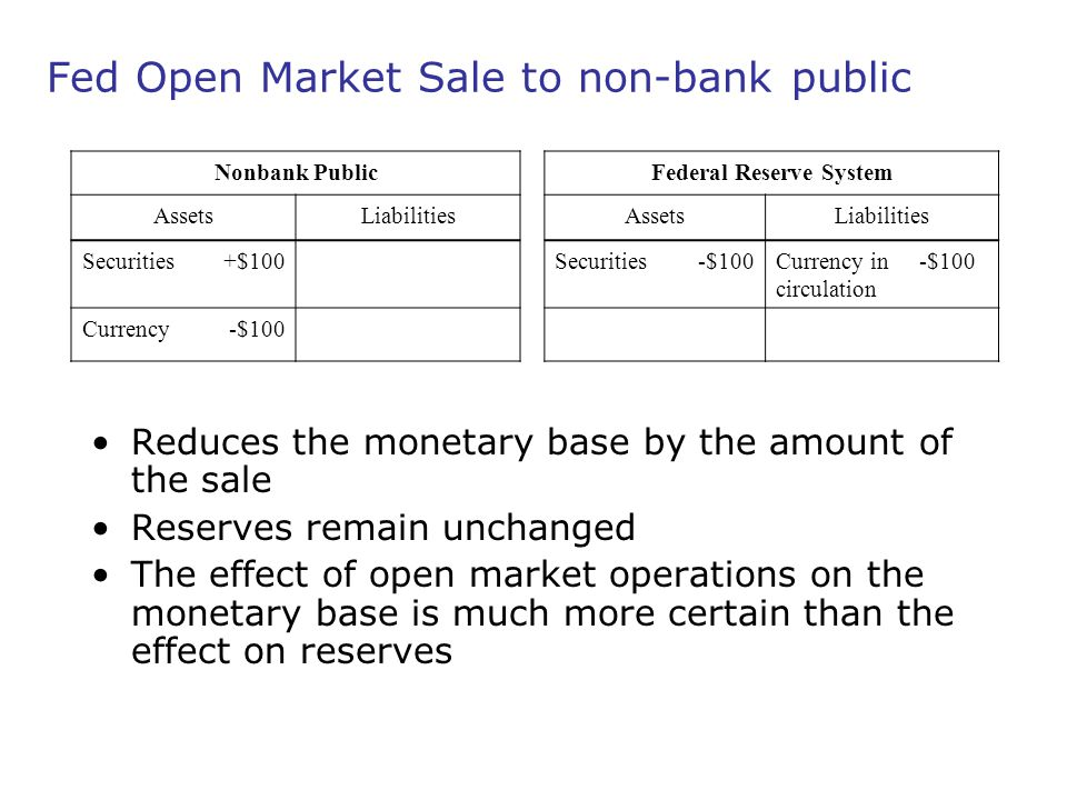 Fed Open Market Sale to non-bank public