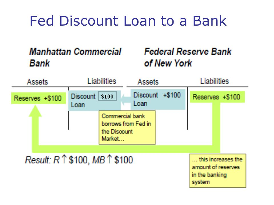 Fed Discount Loan to a Bank