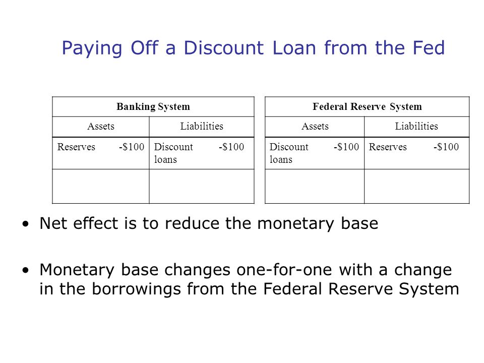 Paying Off a Discount Loan from the Fed