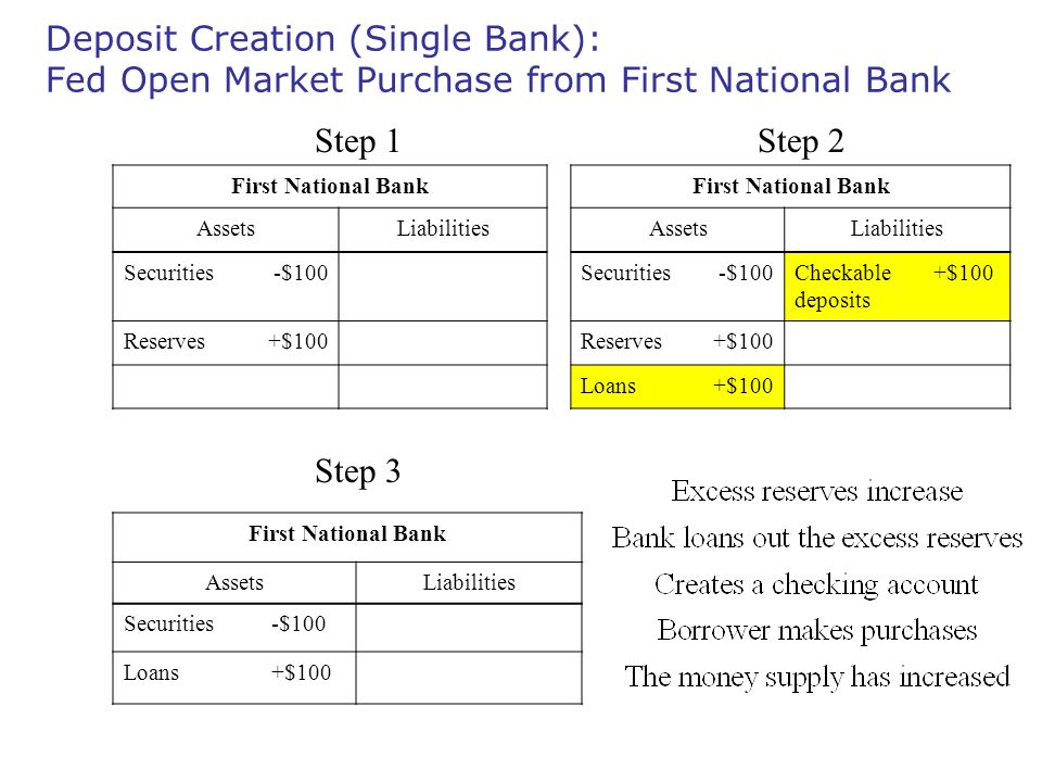 Deposit Creation (Single Bank): Fed Open Market Purchase from First National Bank