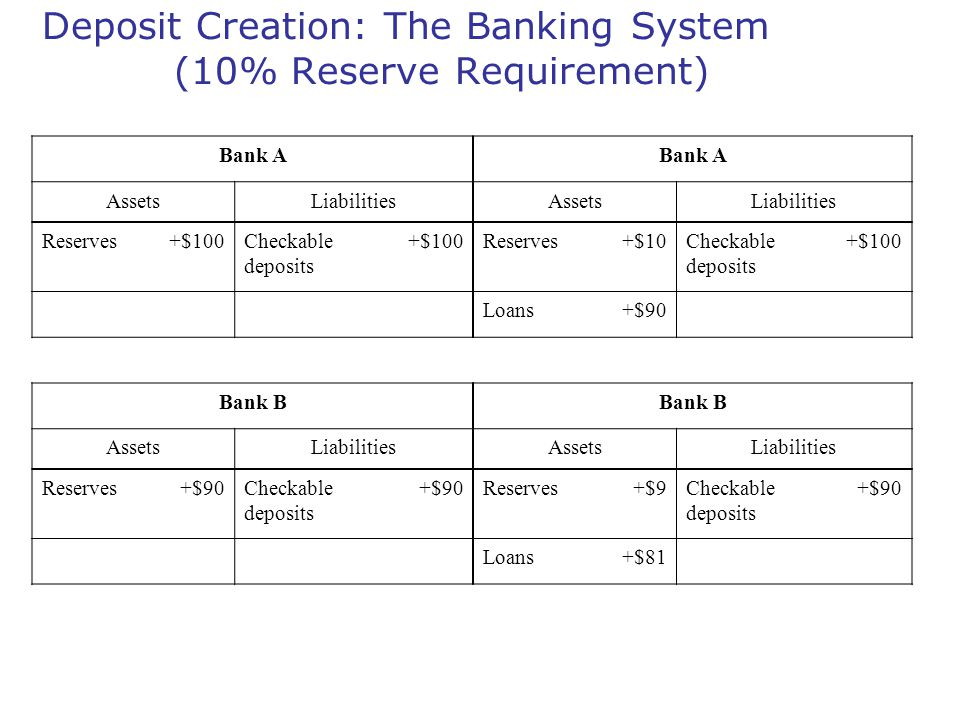 Deposit Creation: The Banking System (10% Reserve Requirement)